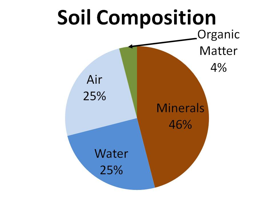 image gallery soil composition