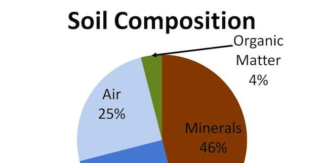 Earthsoils inc the soil enjoys our company for Soil composition